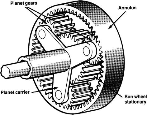 Driveline Fundamentals And Lubrication