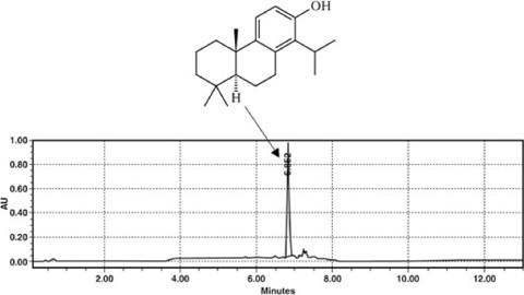 Isolation by Preparative High-Performance Liquid