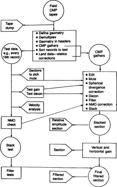 Exploration seismology springerlink open image in new window figure 3 figure 3 flow chart of processing steps in cmp fandeluxe Gallery
