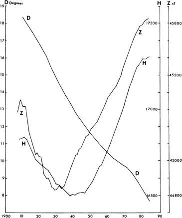 Geomagnetic Field Measurement