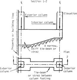 Foundation engineering | SpringerLink