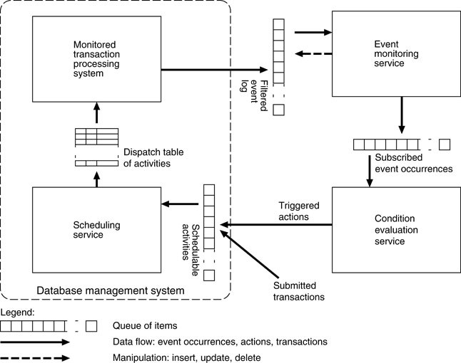 Active Database Management System Architecture Springerlink