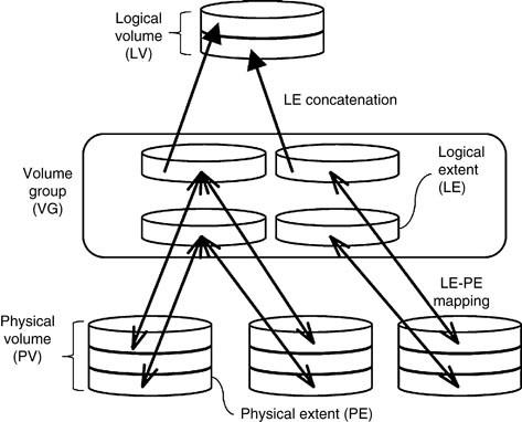 Logical Volume Manager. Figure 1