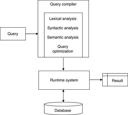 Query Processing In Relational Databases Springerlink