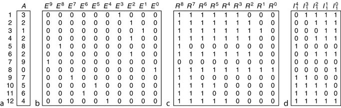 Bitmap Index. Figure 1