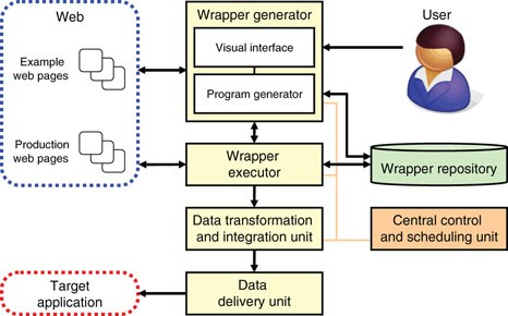 Web Data Extraction System   SpringerLink