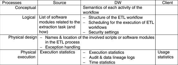 Data Warehouse Metadata | SpringerLink