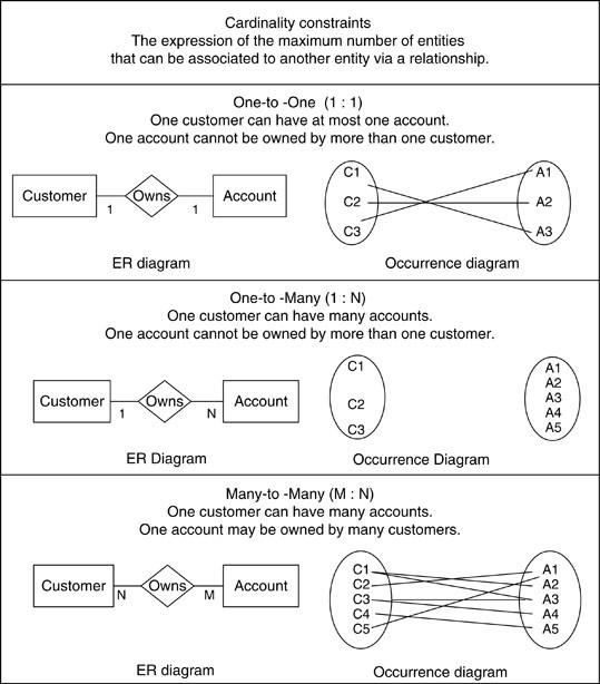 Entity Relationship Model Springerlink