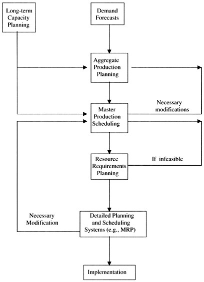 AGGREGATE PLAN AND MASTER PRODUCTION SCHEDULE LINKAGE