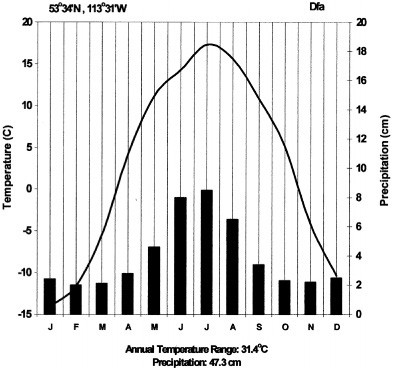 taiga average rainfall