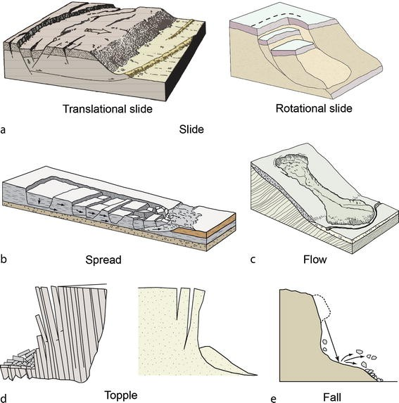 Slope Stability, Figure 1