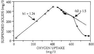 Activated sludge process | SpringerLink