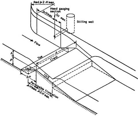 flow through weirs flumes orifices sluices and pipes springerlink Open vSwitch open image in new window