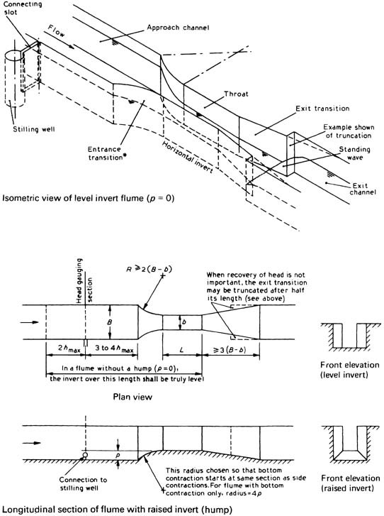 Flow through weirs, flumes, orifices, sluices and pipes | SpringerLink