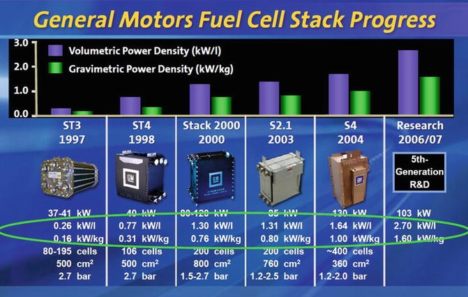 Polymer Electrolyte Membrane (PEM) Fuel Cells, Automotive