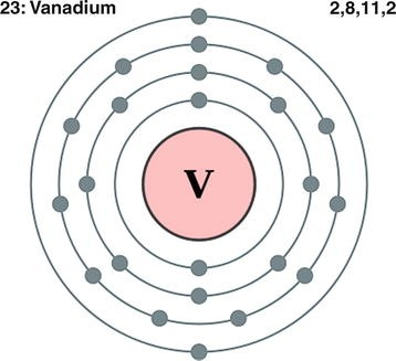 Vanadium Metal and Compounds, Properties, Interactions, and