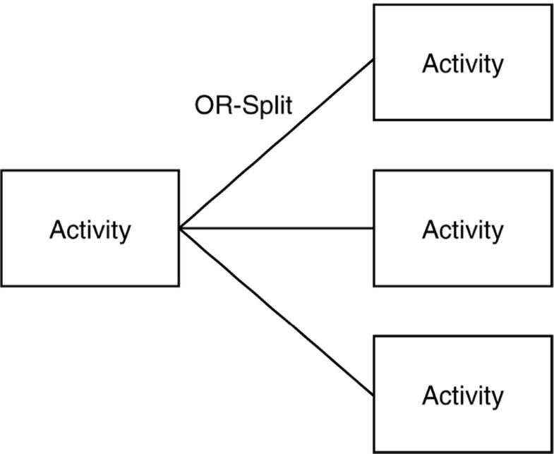OR-Split, Fig. 1