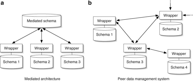 Peer Data Management System, Fig. 1