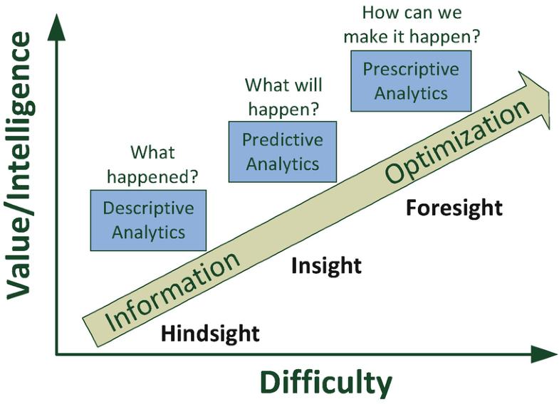 Prescriptive Analytics, Fig. 1