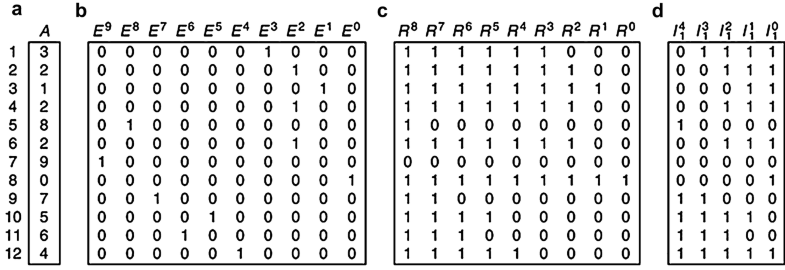 Bitmap Index, Fig. 1