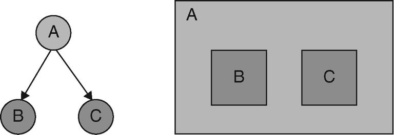 Treemaps, Fig. 1
