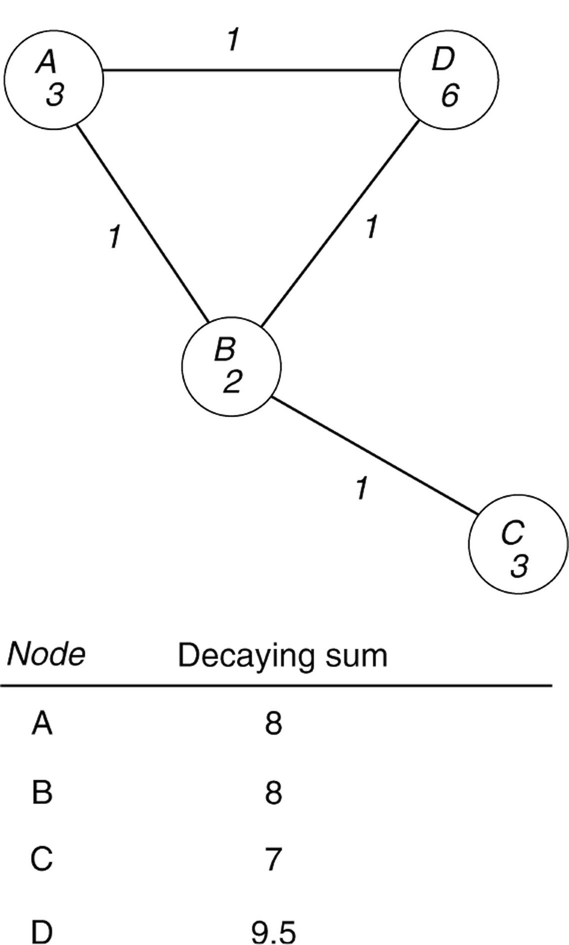 Decay Models, Fig. 1