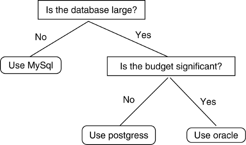 Decision Trees, Fig. 1
