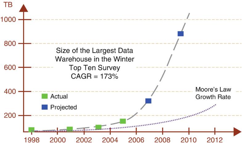 Data Center Energy Efficiency, Fig. 1