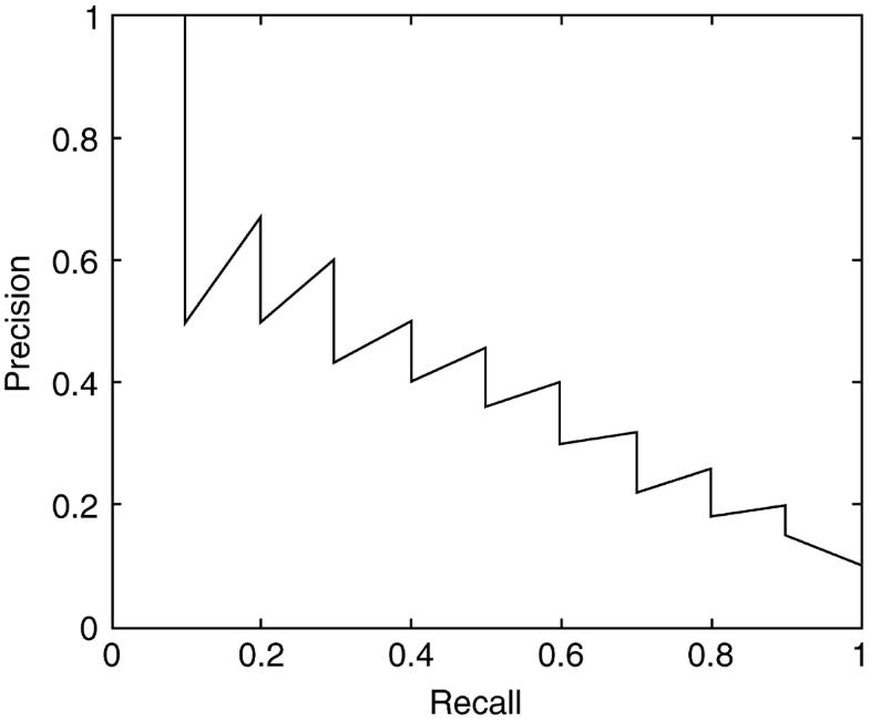 Eleven Point Precision-Recall Curve, Fig. 1