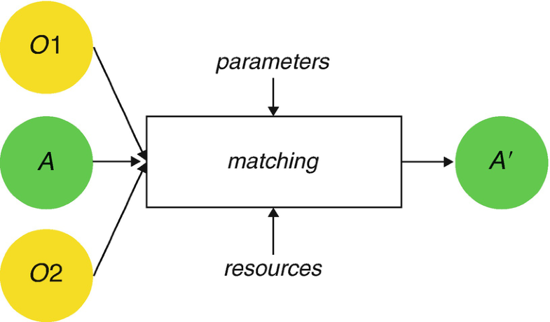 Ontology Matching, Fig. 1