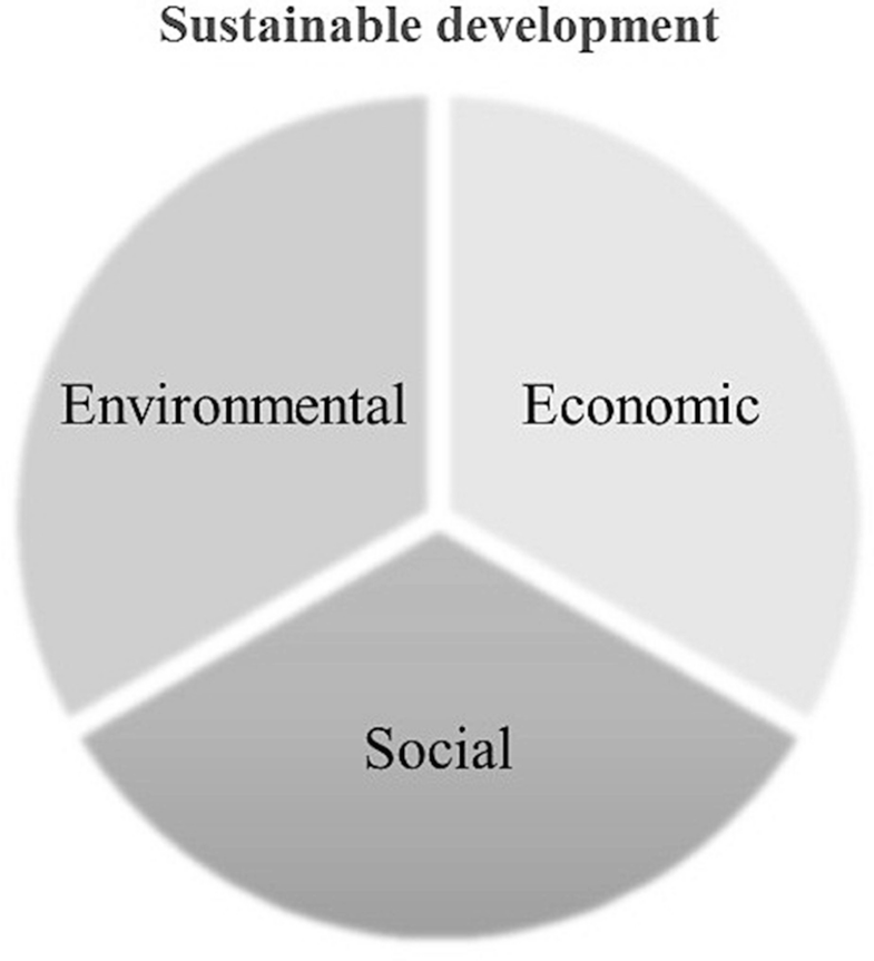 Behavioral Aspects and Change Management for Sustainable Development, Fig. 1