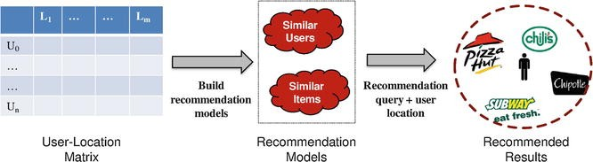 Location-Based Recommendation Systems, Fig.1