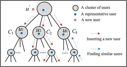 Location-Based Recommendation Systems, Fig.3