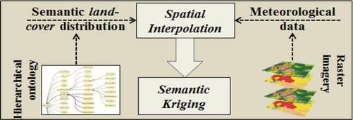 Semantic Kriging, Fig.2