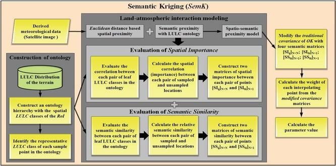 Semantic Kriging, Fig.4