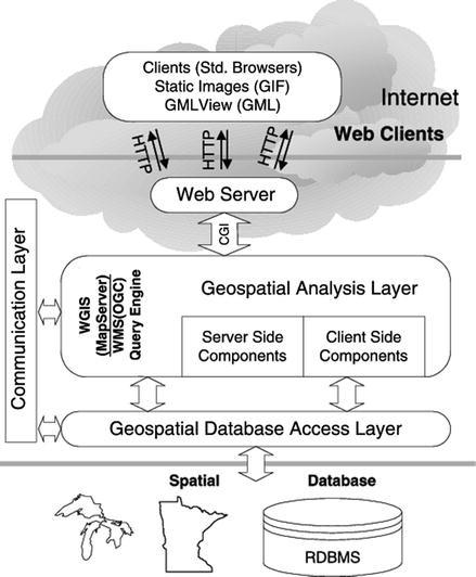 University of Minnesota (UMN) Map Server | SpringerLink