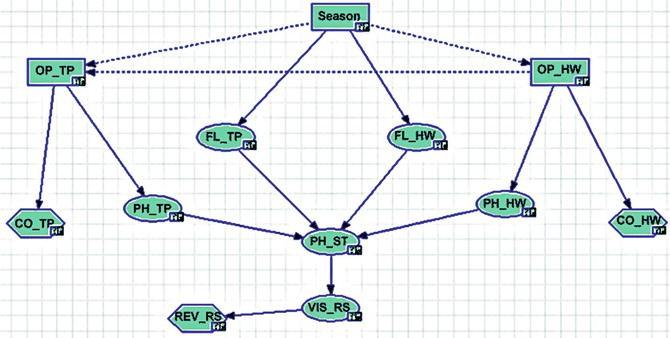 Bayesian Network Integration with GIS   SpringerLink
