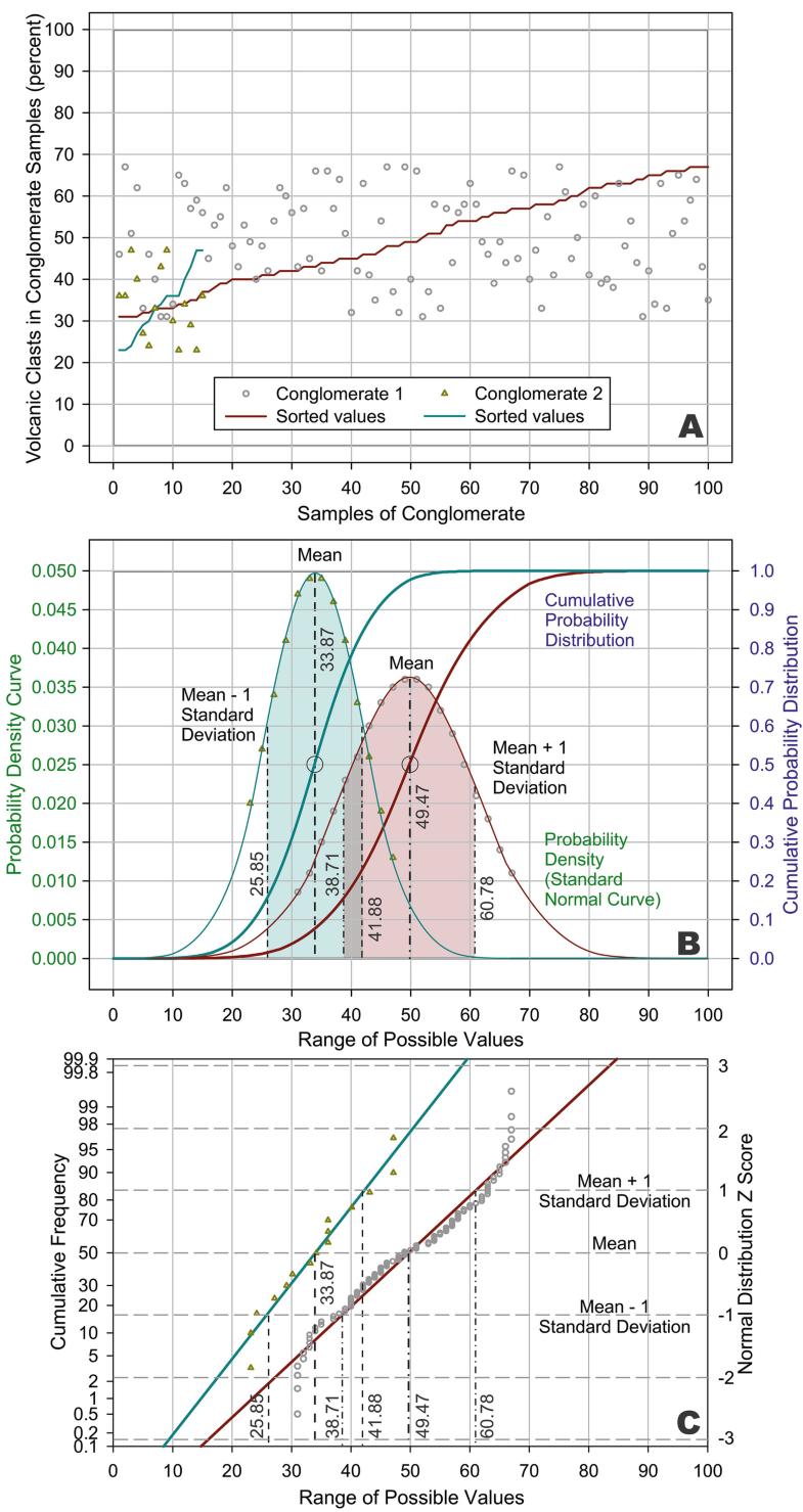 Probability, Fig. 1