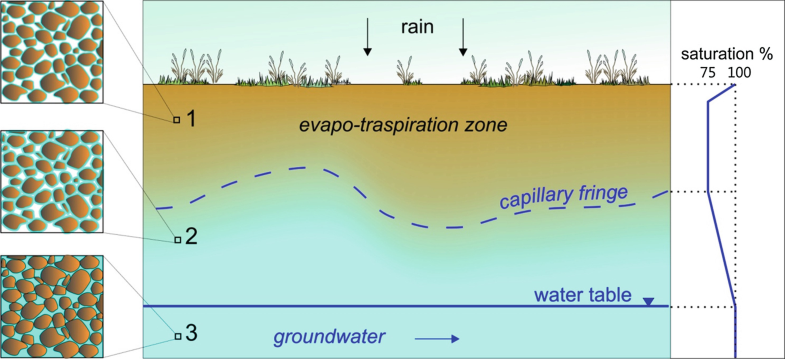 Groundwater, Fig. 1