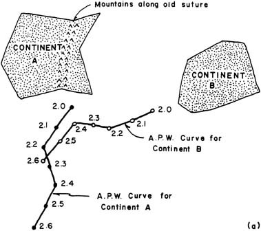 Paleomagnetism and age relations of the rocks in.