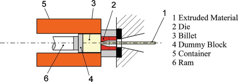 Bar Extrusion, Fig. 1