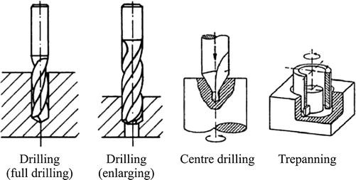 Drilling, Fig. 1