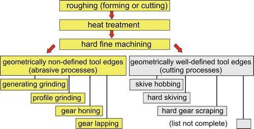 Gear Grinding, Fig. 1