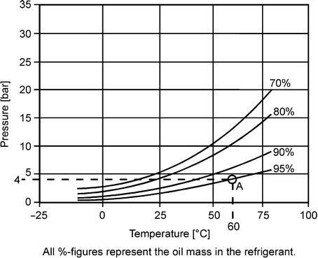 Refrigeration Oils | SpringerLink