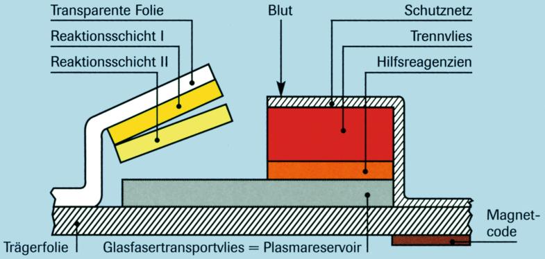 Analyse mit trägergebundenen Reagenzien, Abb. 1