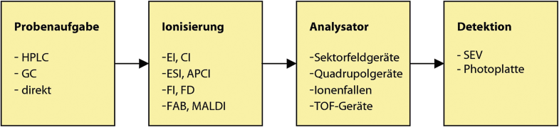 Massenspektrometrie, Abb. 1