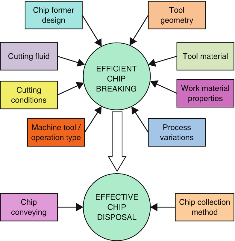 Chip-Forms, Chip Breakability, and Chip Control, Fig. 1