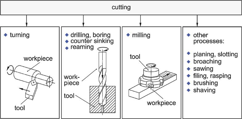 Cutting, Fundamentals, Fig. 1