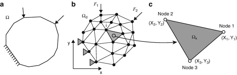 Finite Element Method, Fig. 1