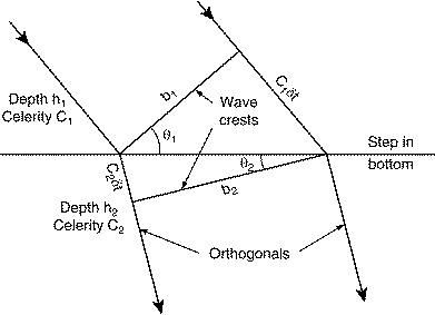 Wave Shoaling And Refraction
